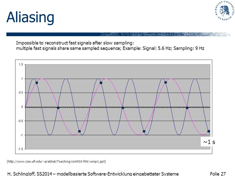 Aliasing Impossible to reconstruct fast signals after slow sampling: