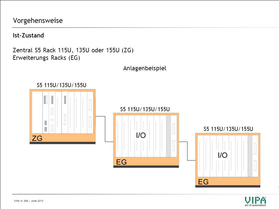Vorgehensweise Ist-Zustand Zentral S5 Rack 115U, 135U oder 155U (ZG)