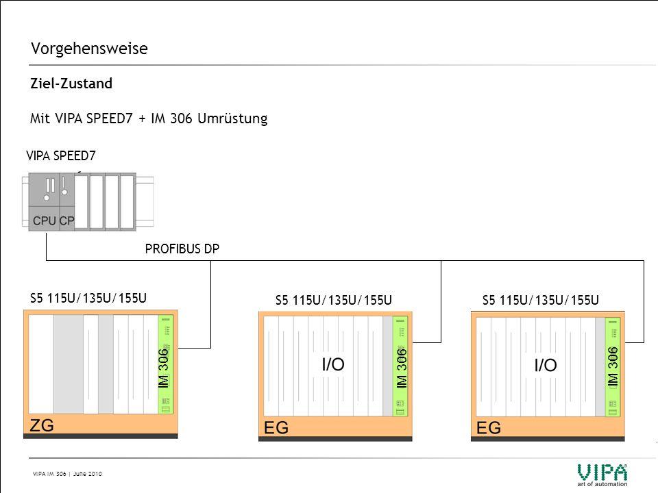 Vorgehensweise Ziel-Zustand Mit VIPA SPEED7 + IM 306 Umrüstung IM 306