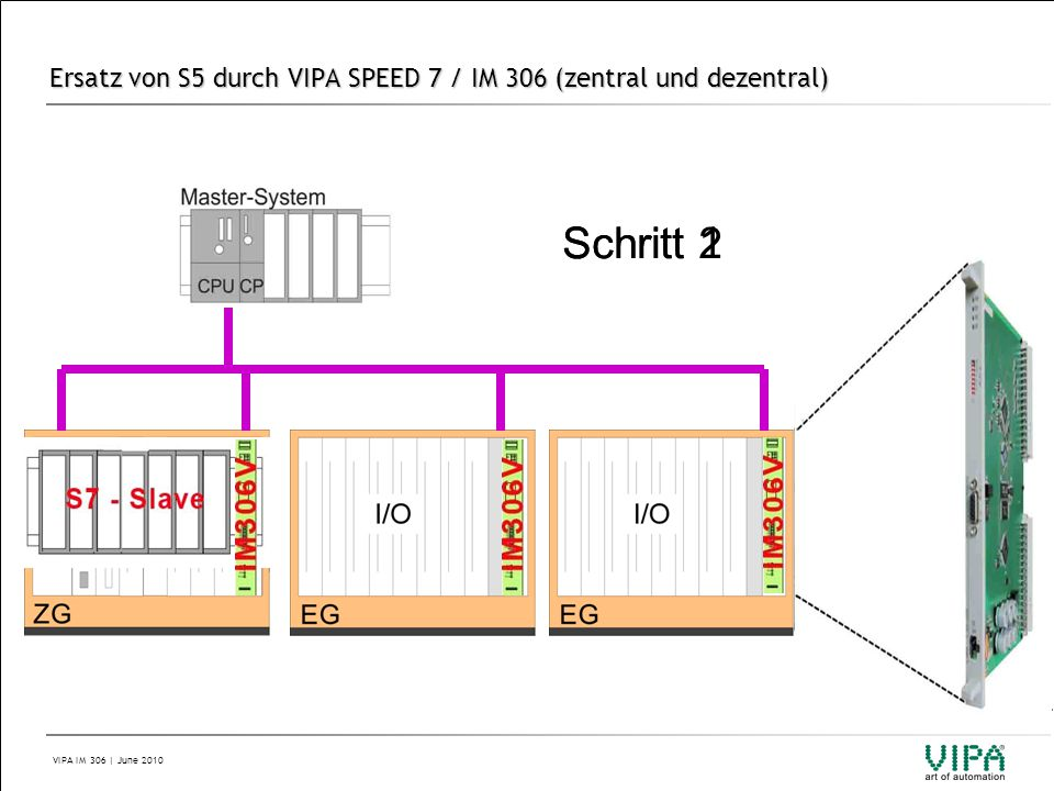 Ersatz von S5 durch VIPA SPEED 7 / IM 306 (zentral und dezentral)