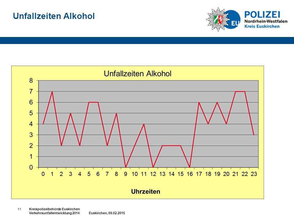 Unfallzeiten Alkohol 11.