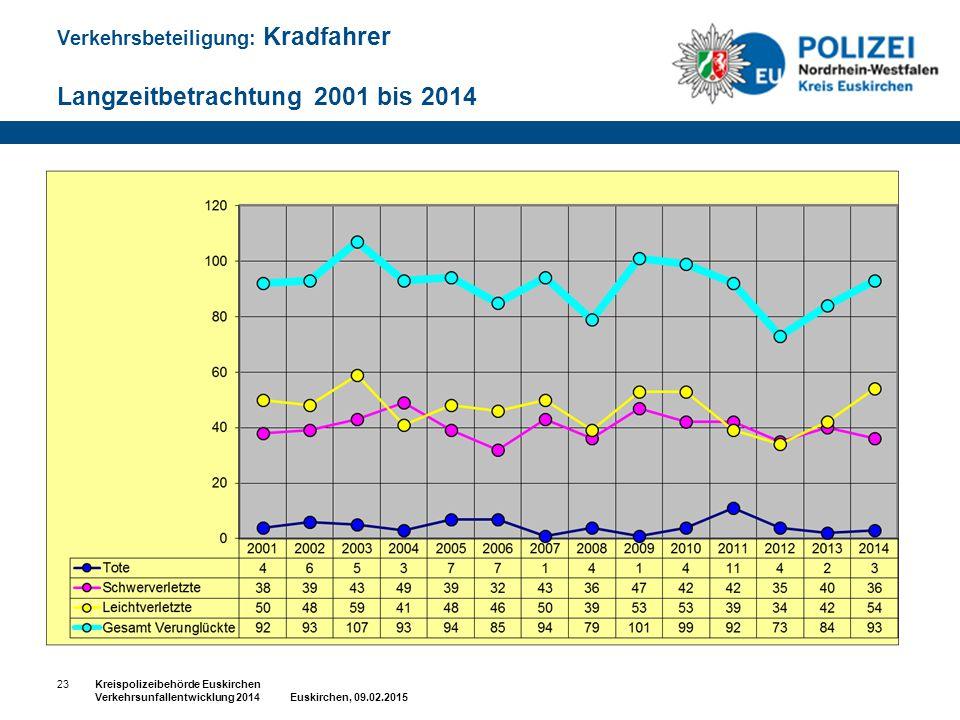 Verkehrsbeteiligung: Kradfahrer Langzeitbetrachtung 2001 bis 2014