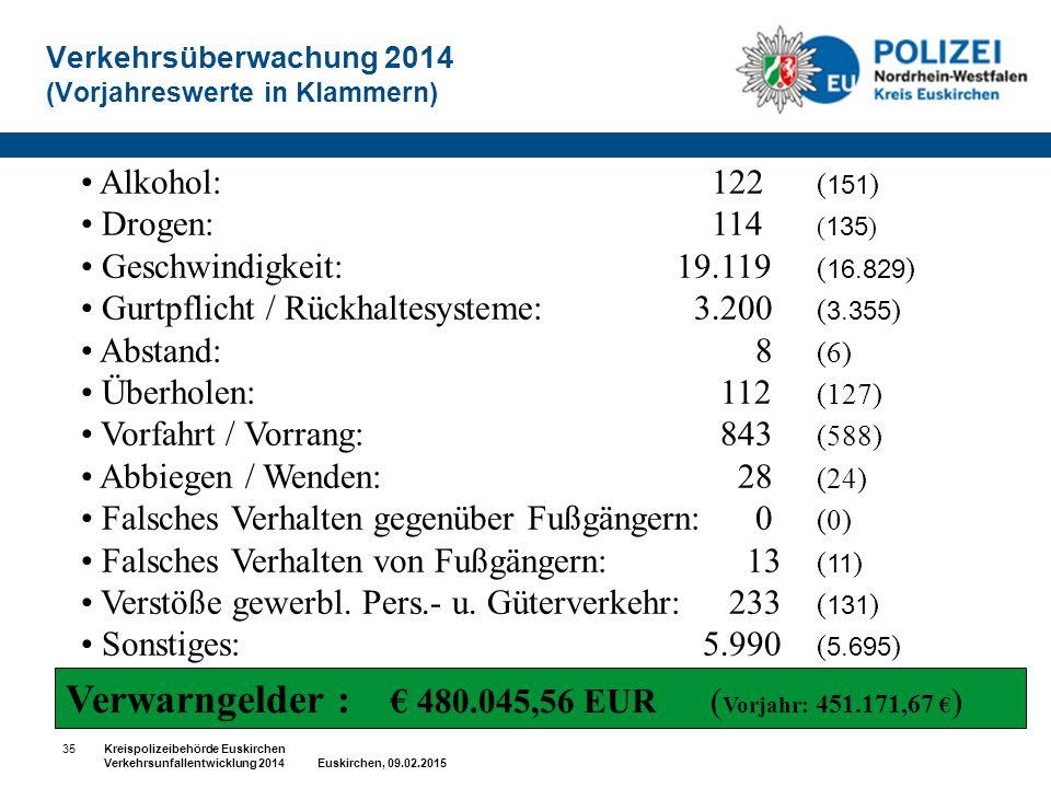 Verkehrsüberwachung 2014 (Vorjahreswerte in Klammern)