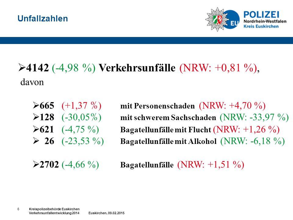 4142 (-4,98 %) Verkehrsunfälle (NRW: +0,81 %), davon