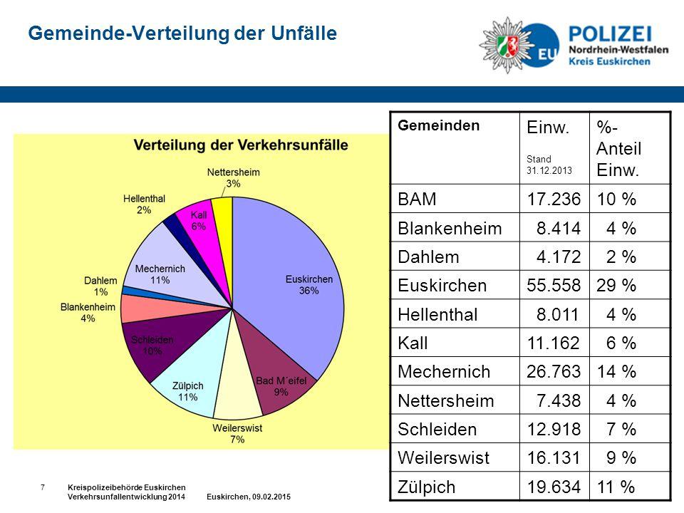 Gemeinde-Verteilung der Unfälle
