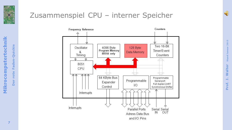Zusammenspiel CPU – interner Speicher