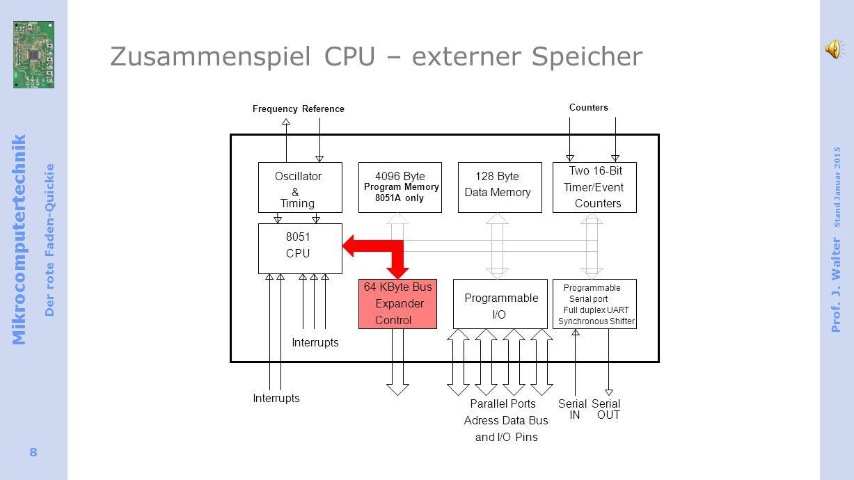 Zusammenspiel CPU – externer Speicher