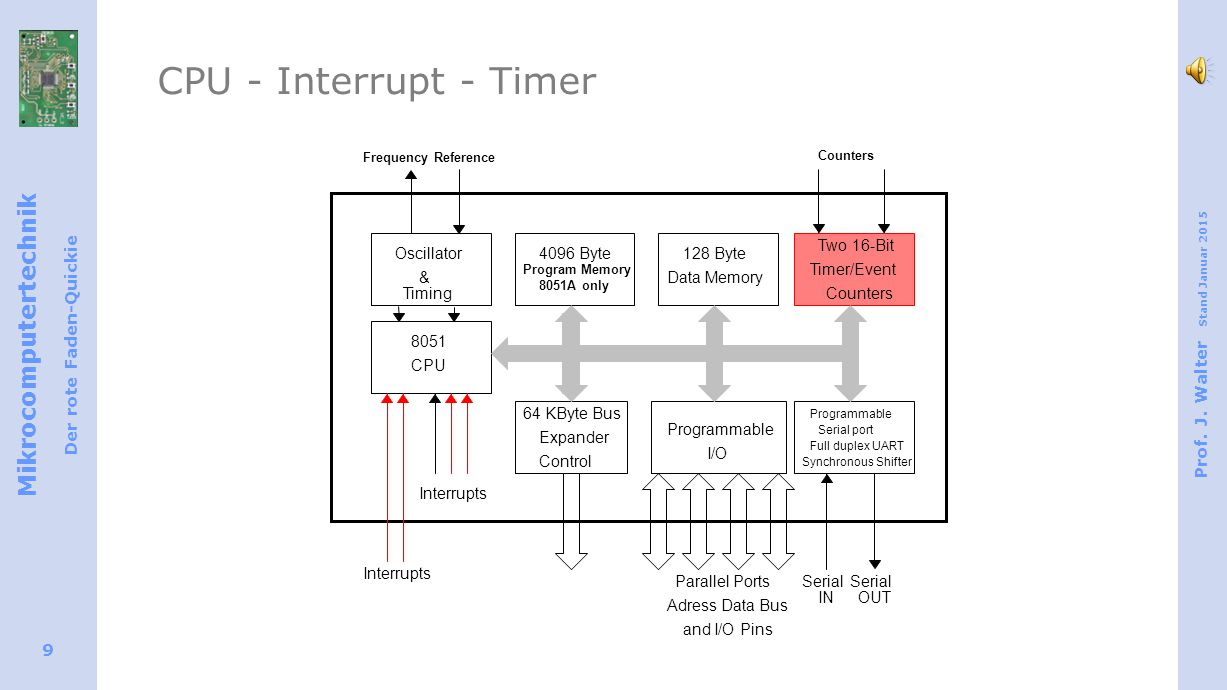 CPU - Interrupt - Timer Oscillator & Timing 4096 Byte 128 Byte