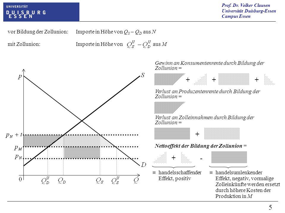 vor Bildung der Zollunion: Importe in Höhe von QS – QD aus N