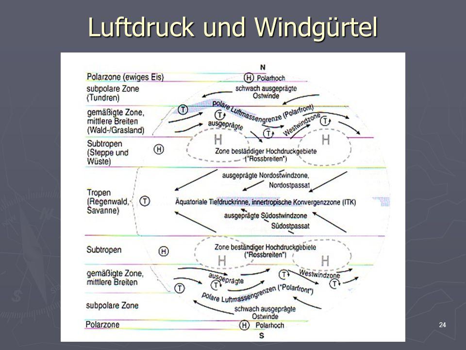Luftdruck und Windgürtel