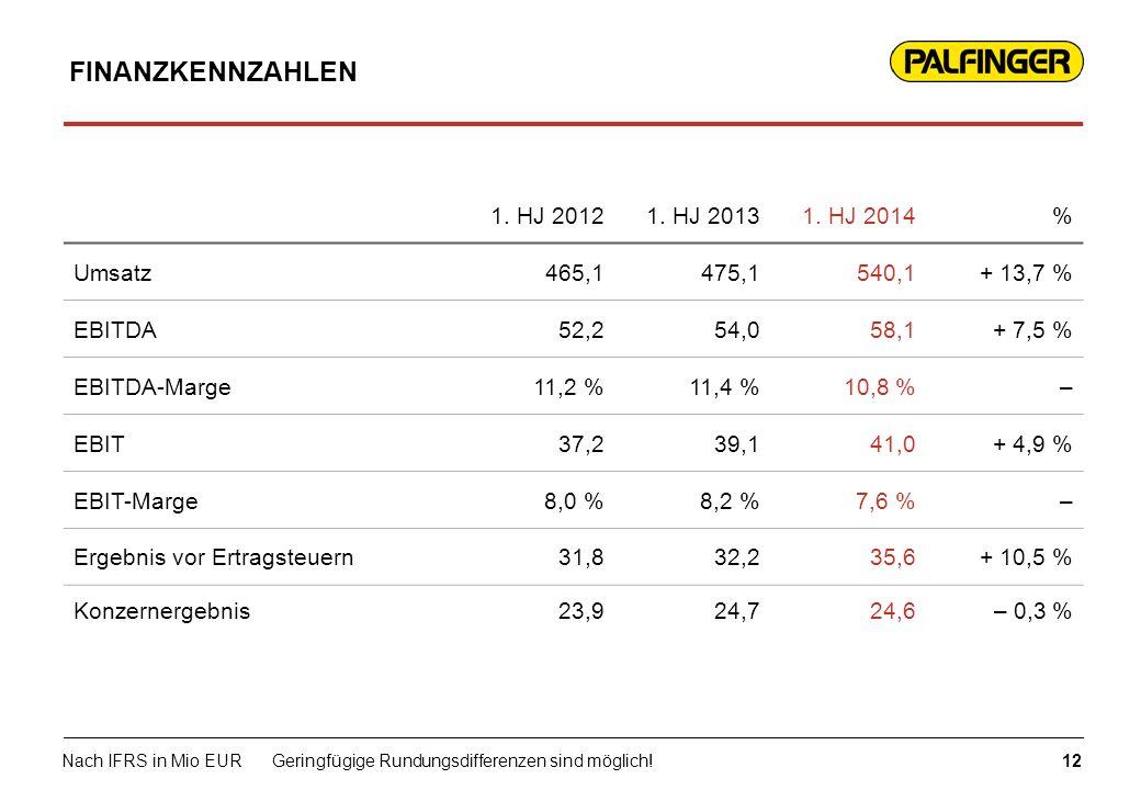 FINANZKENNZAHLEN 1. HJ 2012 1. HJ 2013 1. HJ 2014 % Umsatz 465,1 475,1