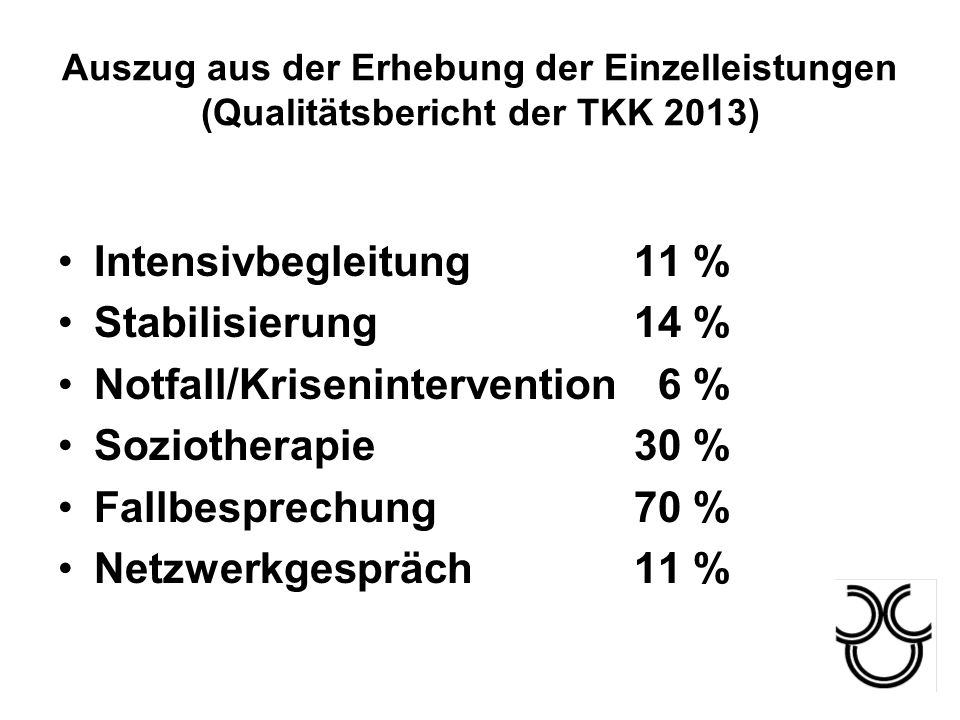 Notfall/Krisenintervention 6 % Soziotherapie 30 % Fallbesprechung 70 %