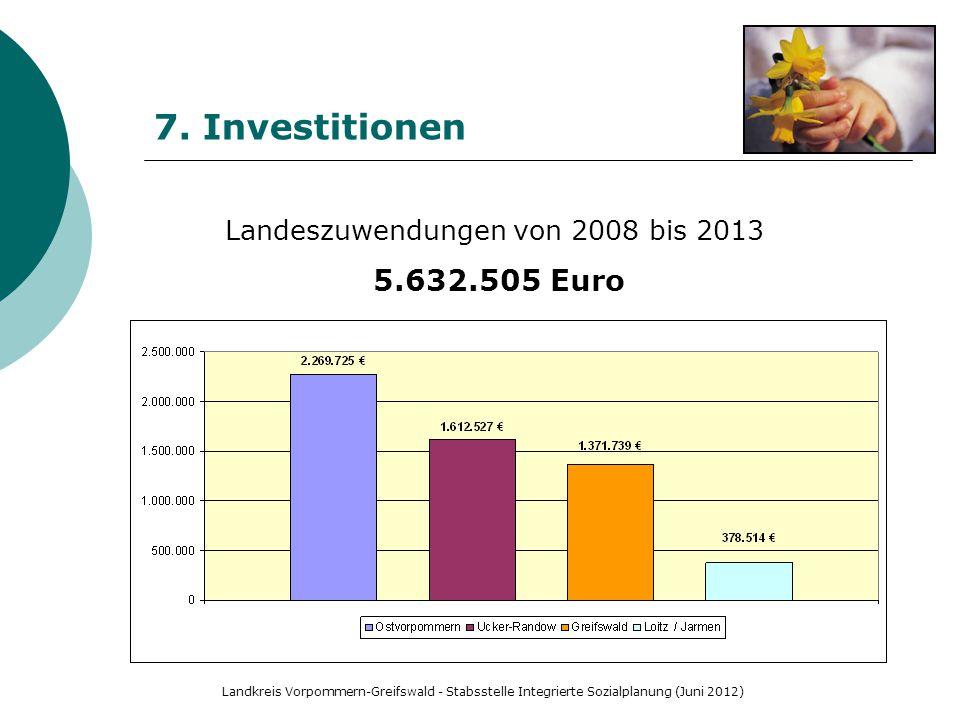 Landeszuwendungen von 2008 bis 2013