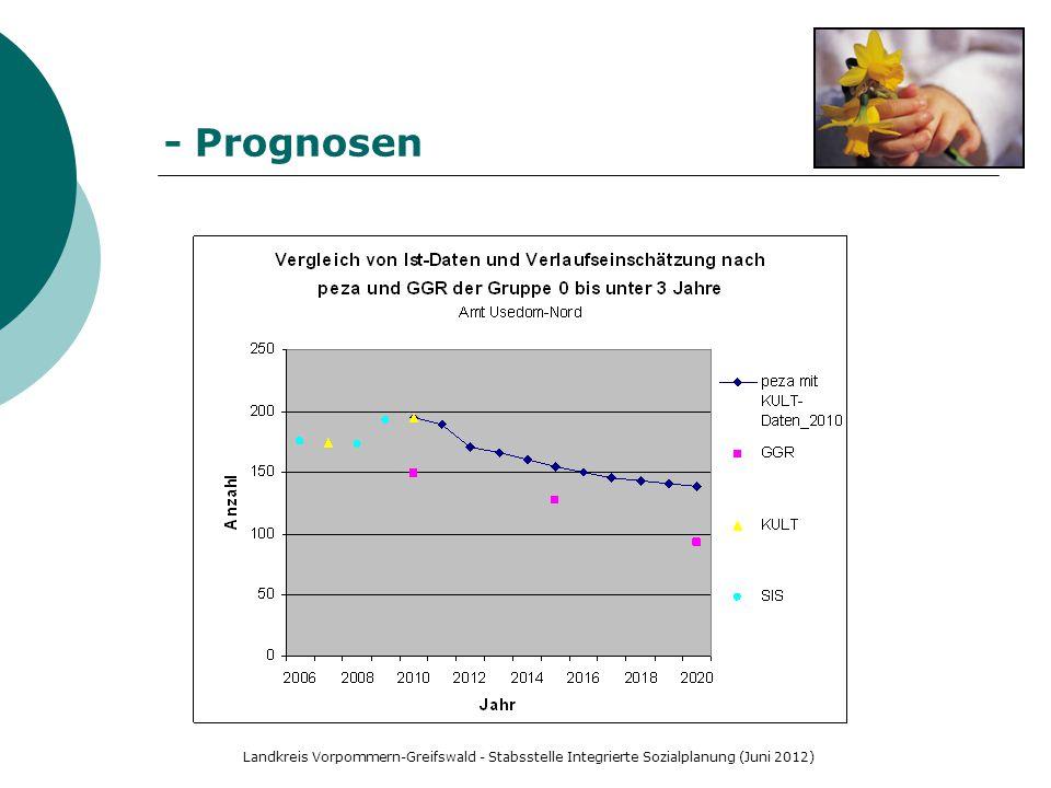 - Prognosen Prognose des Statistischen Amtes M-V