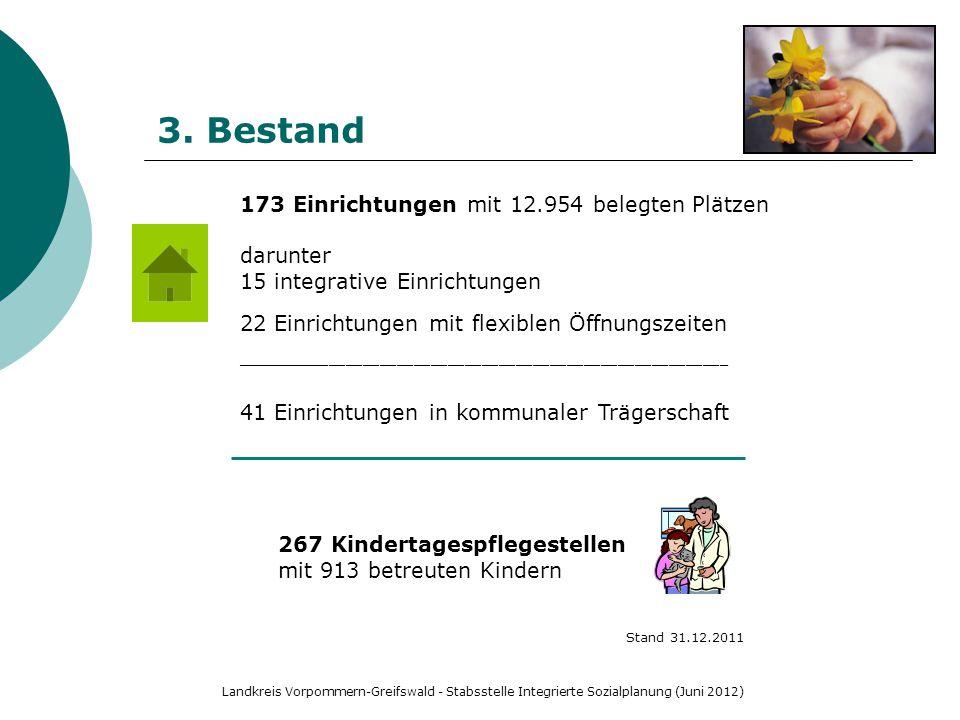 3. Bestand 173 Einrichtungen mit 12.954 belegten Plätzen darunter