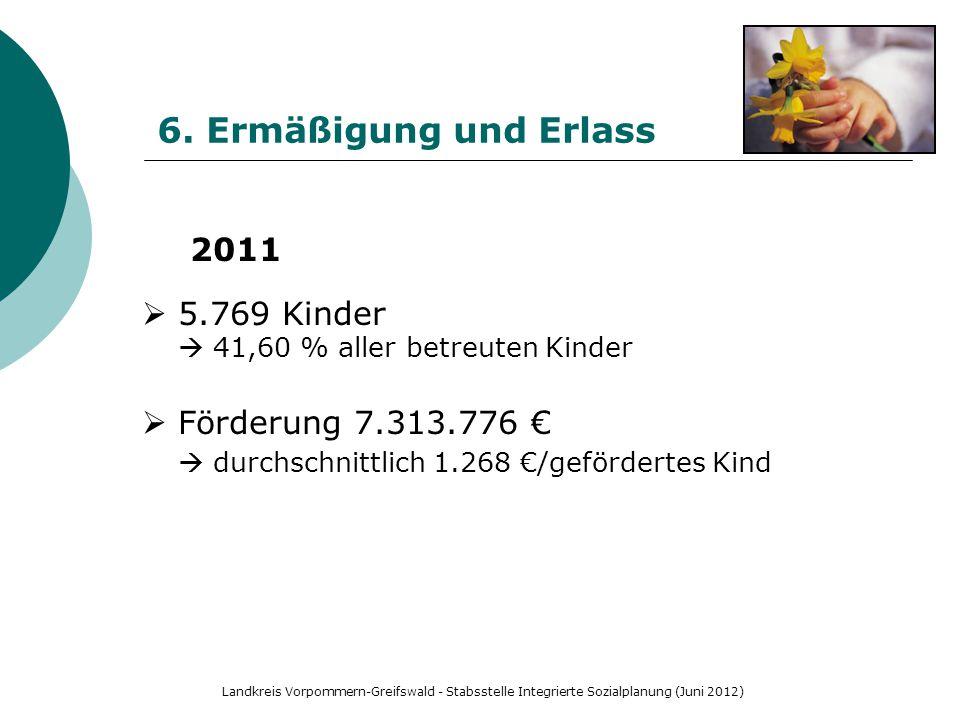 6. Ermäßigung und Erlass 2011. 5.769 Kinder  41,60 % aller betreuten Kinder. Förderung 7.313.776 €