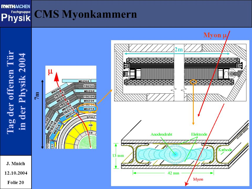 CMS Myonkammern Tag der offenen Tür in der Physik 2004 Myon  2m 7m