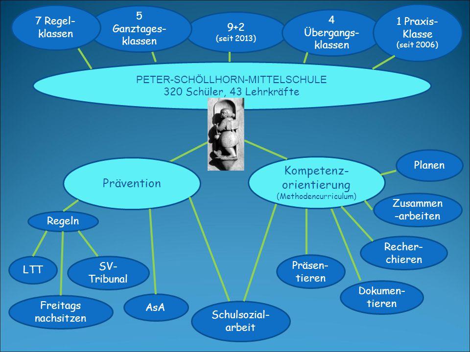 Kompetenz-orientierung (Methodencurriculum) Prävention