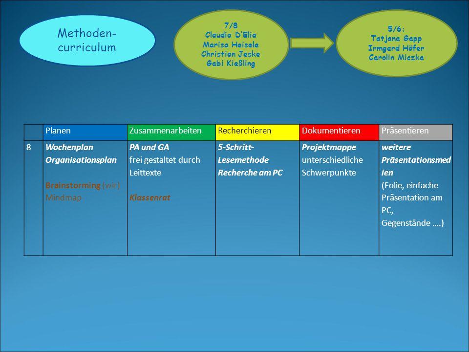 Methoden-curriculum Planen Zusammenarbeiten Recherchieren