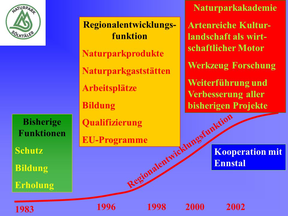 Regionalentwicklungs-funktion