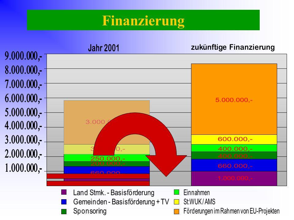 zukünftige Finanzierung