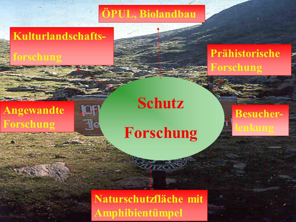 Forschung Schutz ÖPUL, Biolandbau Kulturlandschafts- forschung