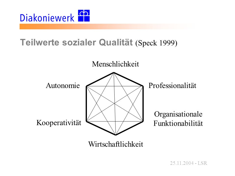 Teilwerte sozialer Qualität (Speck 1999)