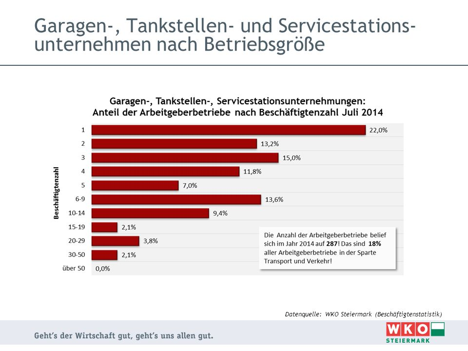 Garagen-, Tankstellen- und Servicestations-unternehmen nach Betriebsgröße