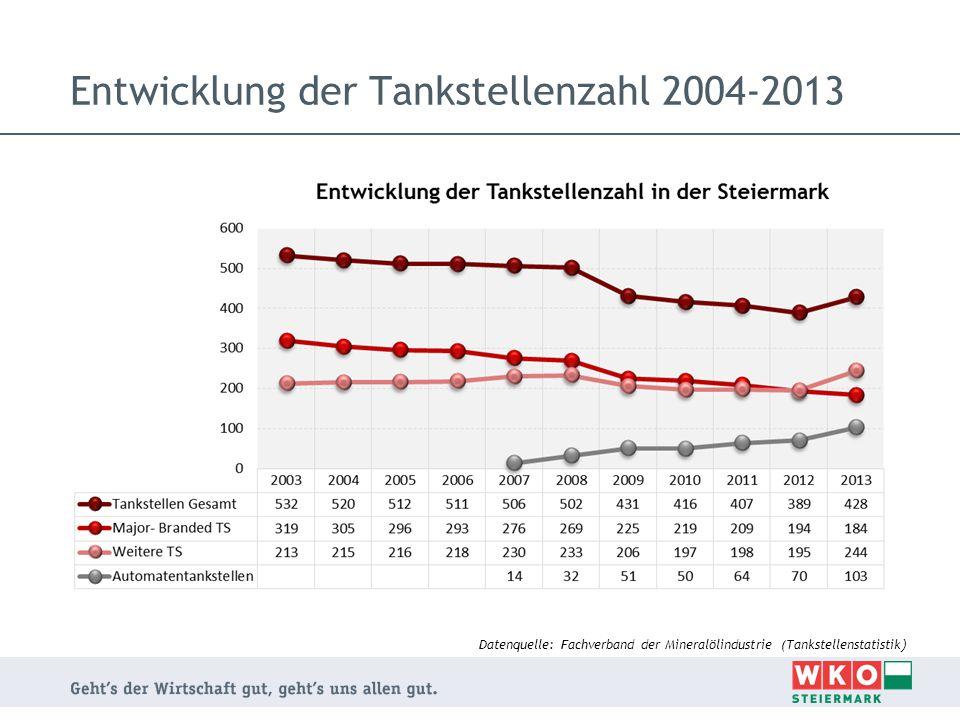 Entwicklung der Tankstellenzahl 2004-2013