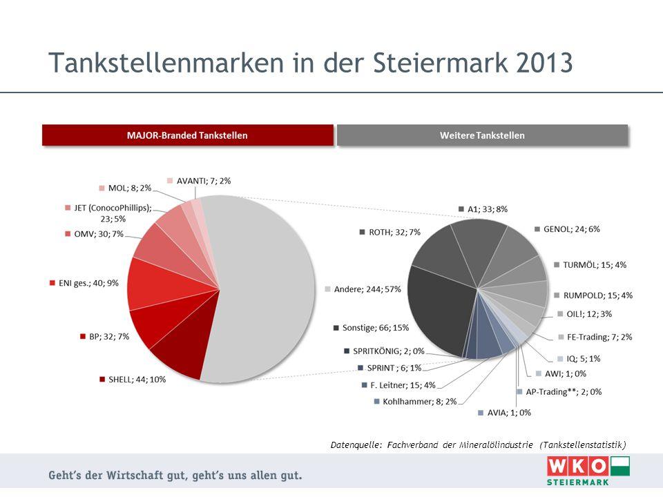 Tankstellenmarken in der Steiermark 2013