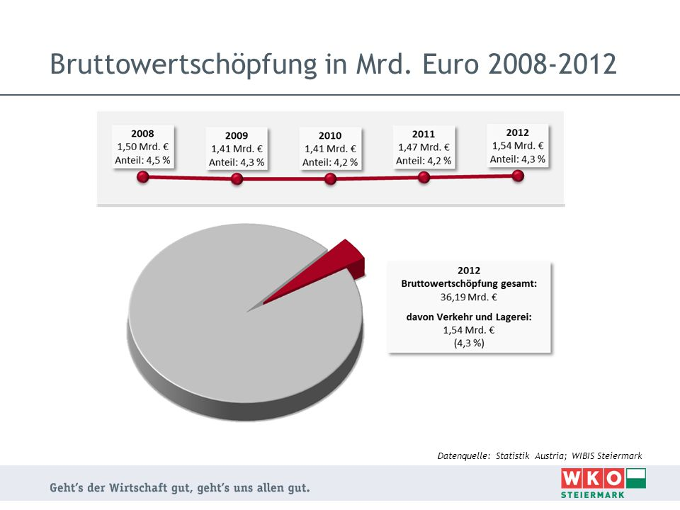 Bruttowertschöpfung in Mrd. Euro 2008-2012