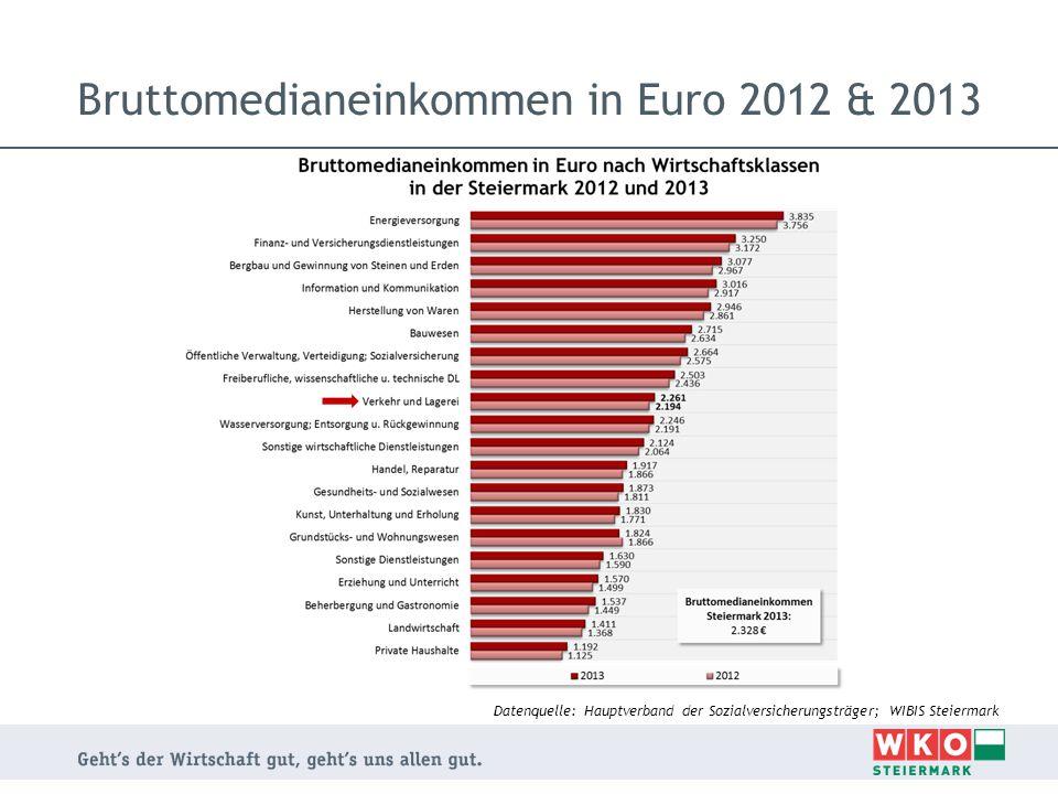 Bruttomedianeinkommen in Euro 2012 & 2013