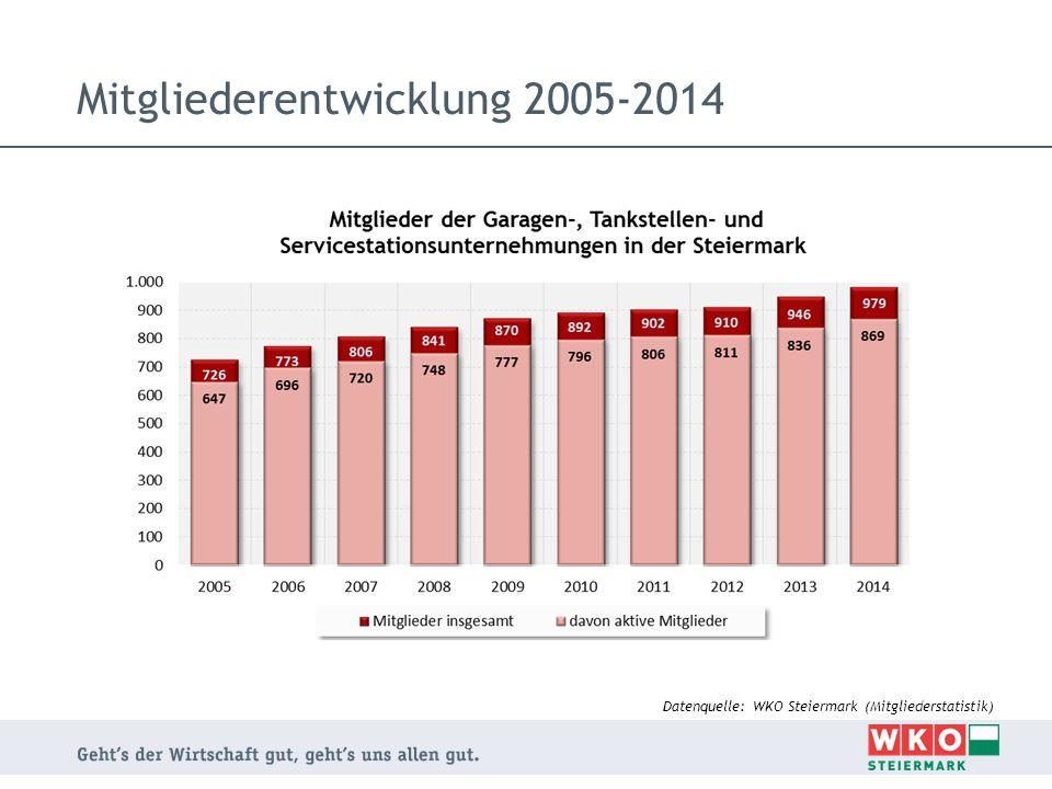 Mitgliederentwicklung 2005-2014