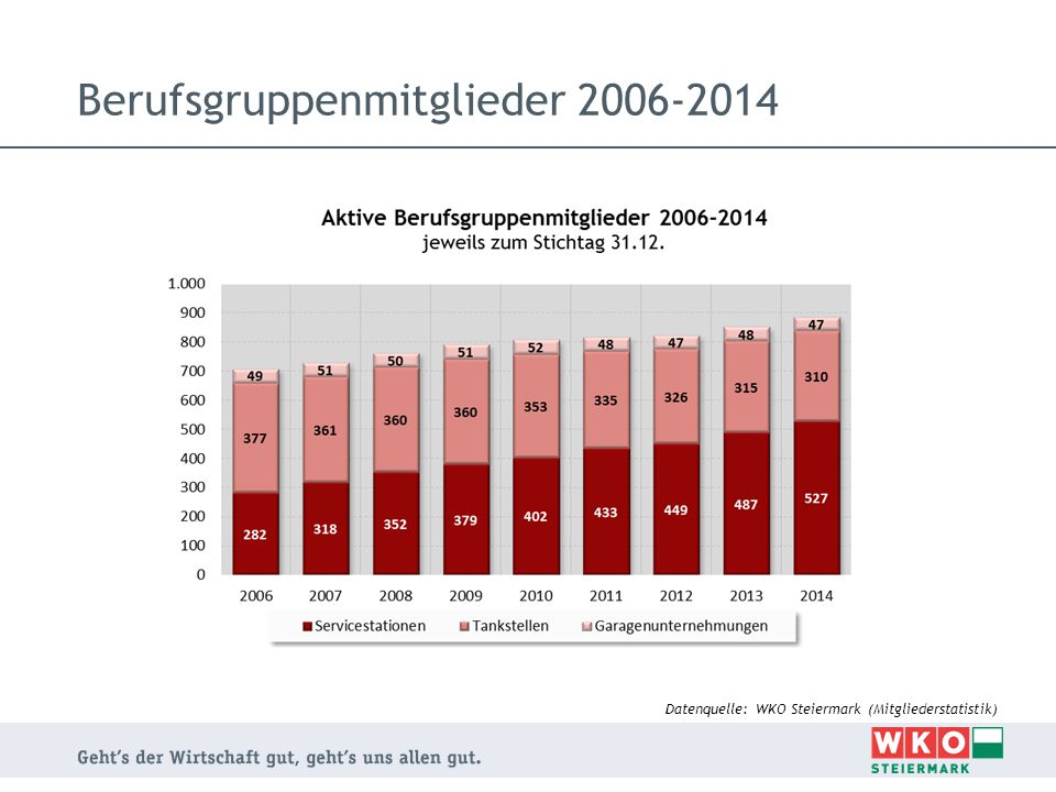 Berufsgruppenmitglieder 2006-2014