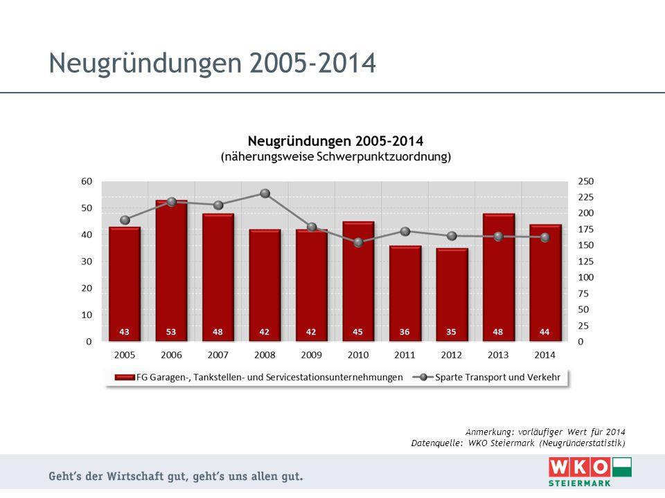 Neugründungen 2005-2014 Anmerkung: vorläufiger Wert für 2014