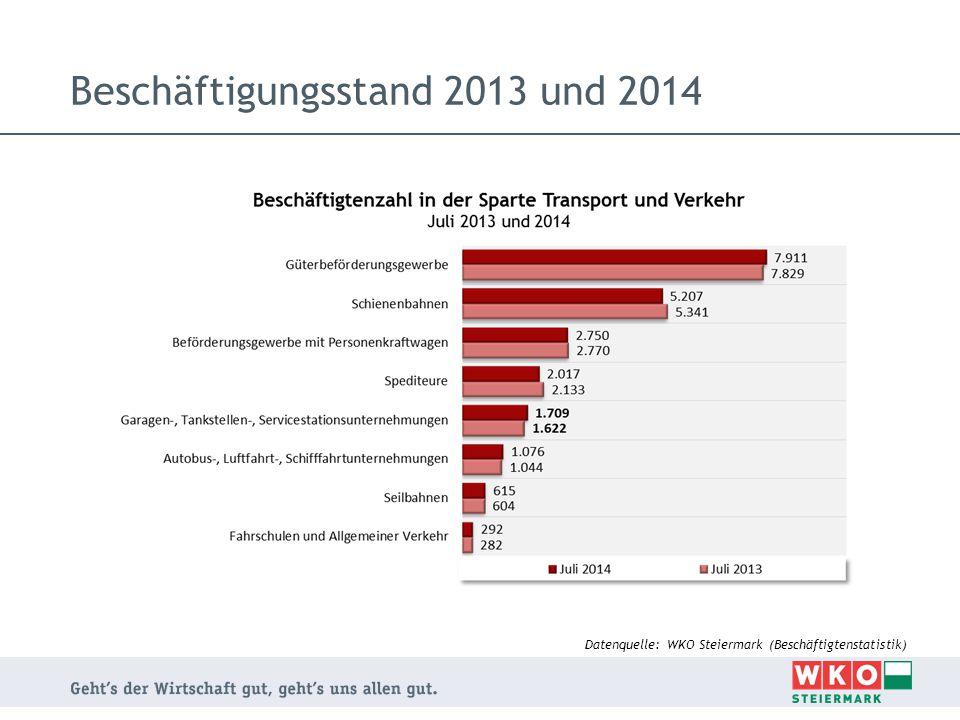 Beschäftigungsstand 2013 und 2014