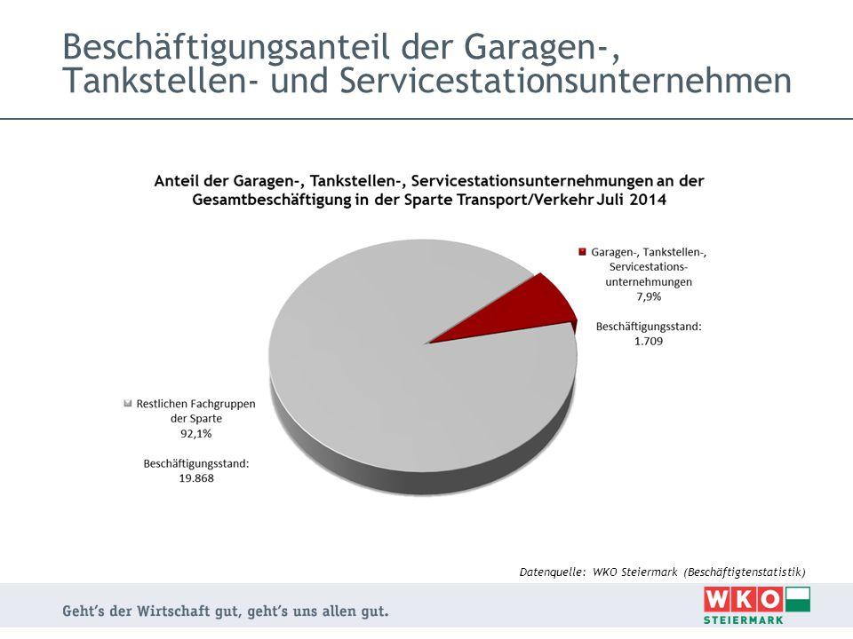 Beschäftigungsanteil der Garagen-, Tankstellen- und Servicestationsunternehmen