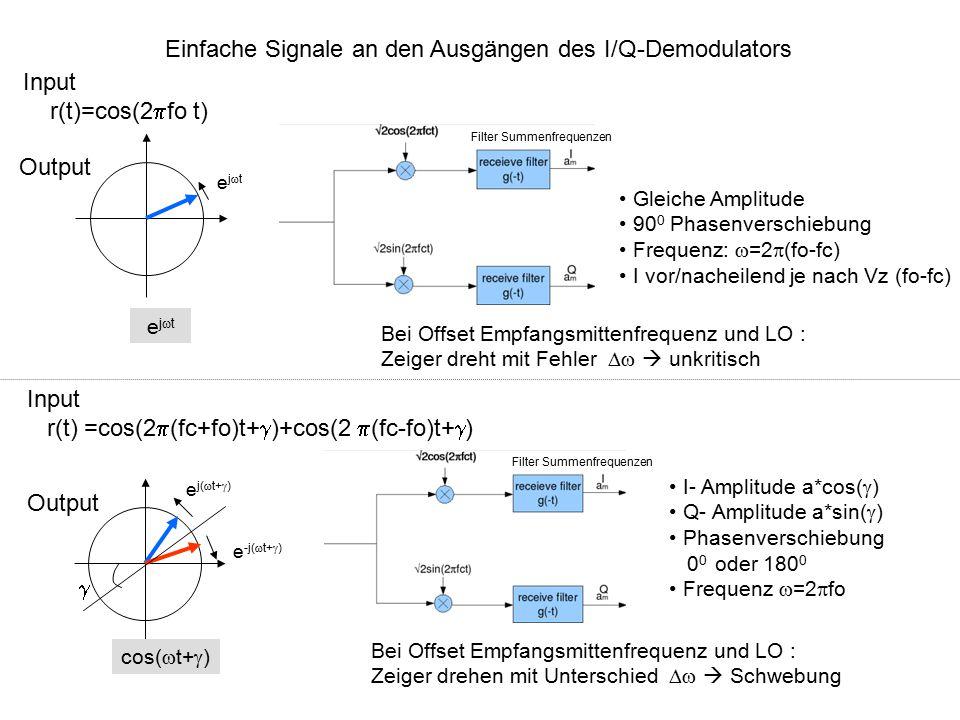 Einfache Signale an den Ausgängen des I/Q-Demodulators Input