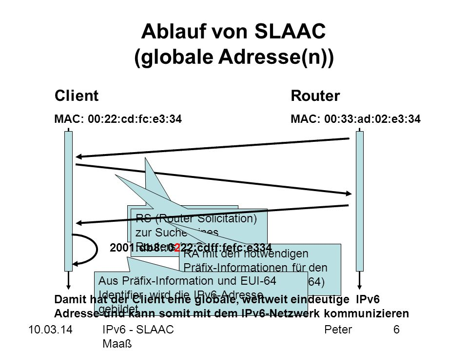 Ablauf von SLAAC (globale Adresse(n))