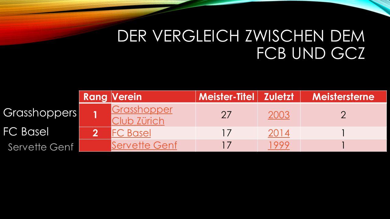 Der Vergleich zwischen dem FCB und GCZ