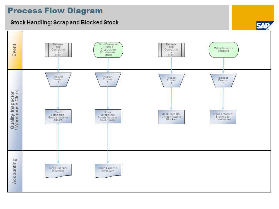 Process Flow Diagram Stock Handling: Scrap and Blocked Stock Event