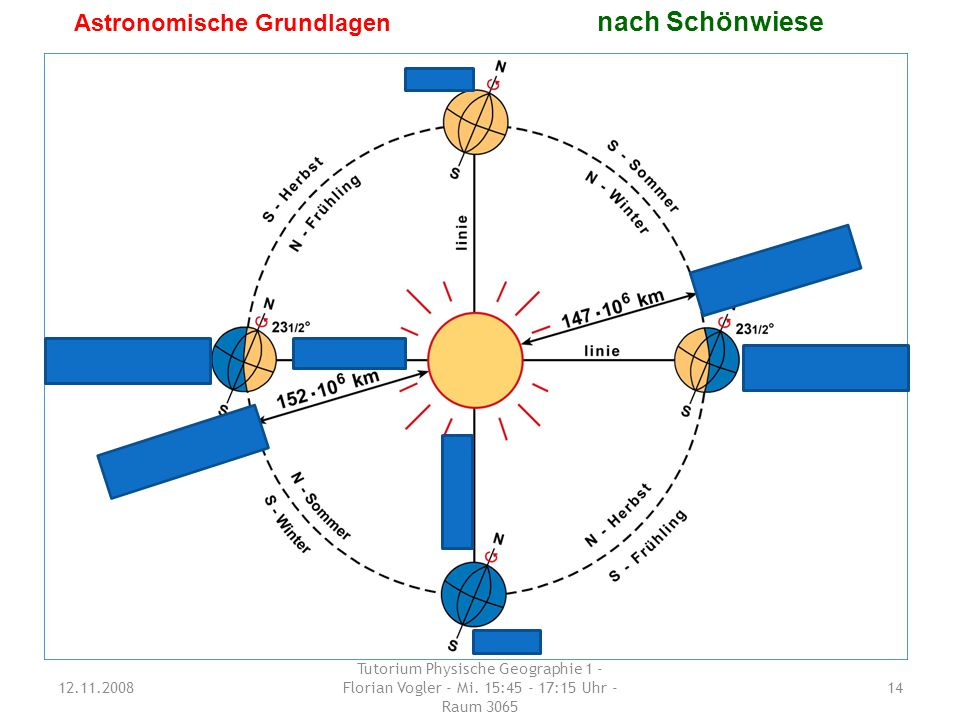 Astronomische Grundlagen nach Schönwiese