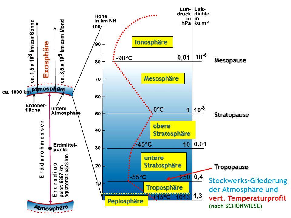 Stockwerks-Gliederung der Atmosphäre und vert. Temperaturprofil
