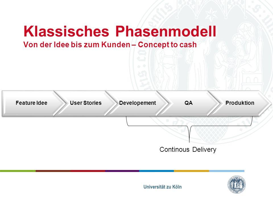 Klassisches Phasenmodell Von der Idee bis zum Kunden – Concept to cash