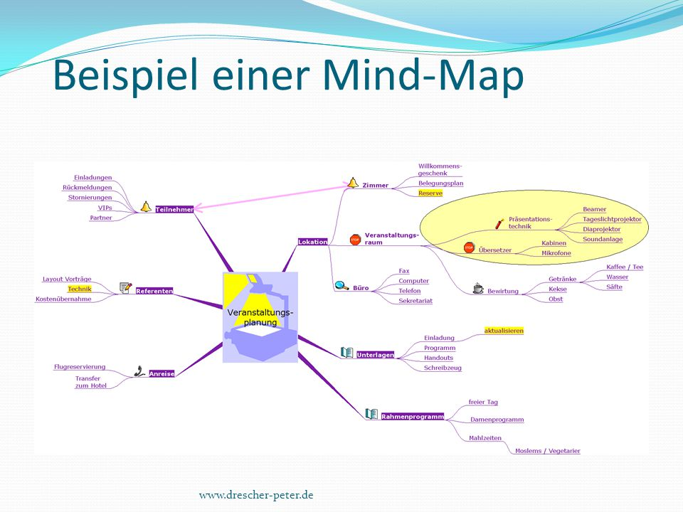 Beispiel einer Mind-Map