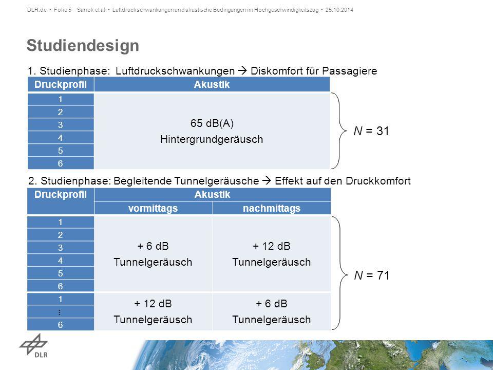 DLR.de • Folie 5 Sanok et al. • Luftdruckschwankungen und akustische Bedingungen im Hochgeschwindigkeitszug • 25.10.2014.
