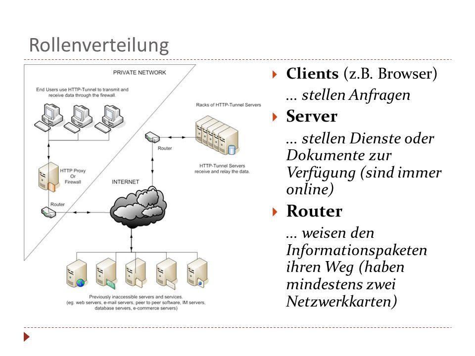 Rollenverteilung Server Router Clients (z.B. Browser)