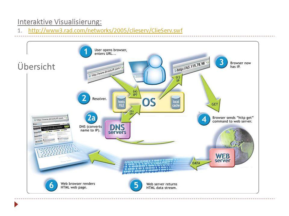 Übersicht Interaktive Visualisierung: