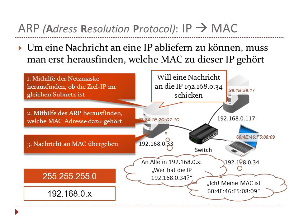 ARP (Adress Resolution Protocol): IP  MAC