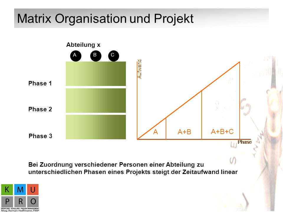 Matrix Organisation und Projekt